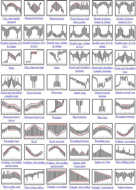 Visual Index of Chart Patterns - Candlestick list