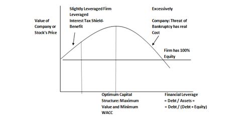 Modigliani and Millar Theory of Capital Structure
