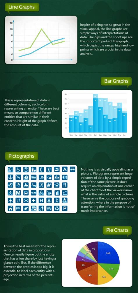 Top Tips for Using Graphs and Charts in your Presentations