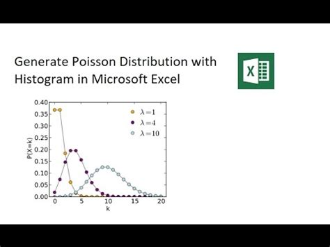 Generate Poisson Distribution and Histogram in Excel - YouTube