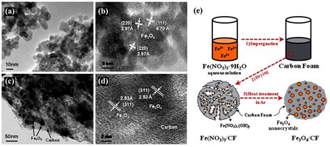 Nanomaterials   Free Full-Text   Templated Synthesis of