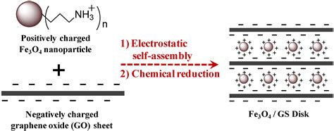 Energies   Free Full-Text   Electrostatic Self-Assembly of