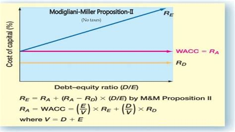 Capital structure & the cost of equity capital