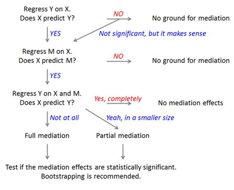 Introduction to Mediation Analysis | University of
