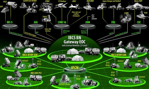 """IBCS - """"Heart"""" of the Wisła Air Defence System"""