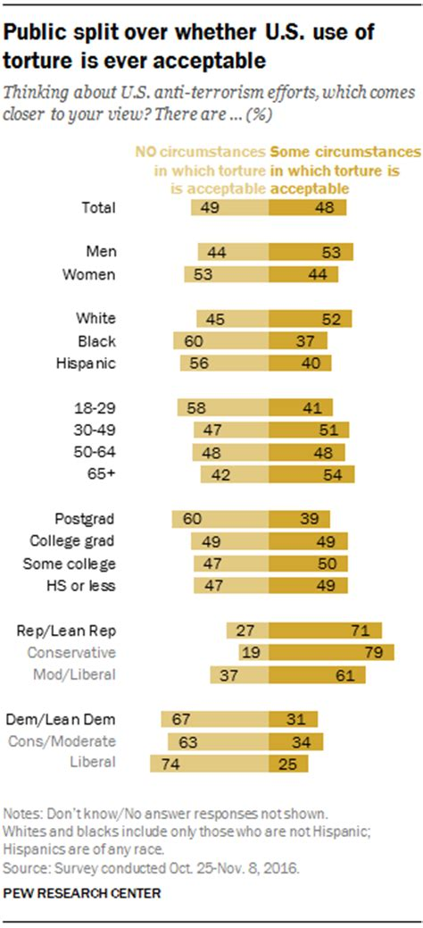 Americans divided over use of torture | Pew Research Center